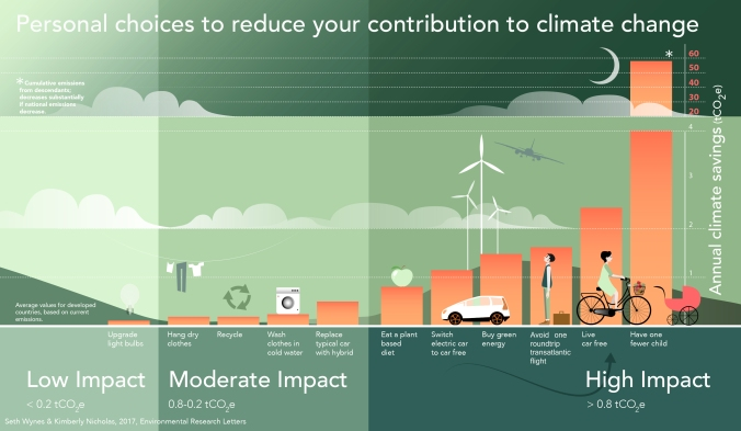 Infographic-Climate-Choices-4